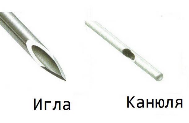 Канюля